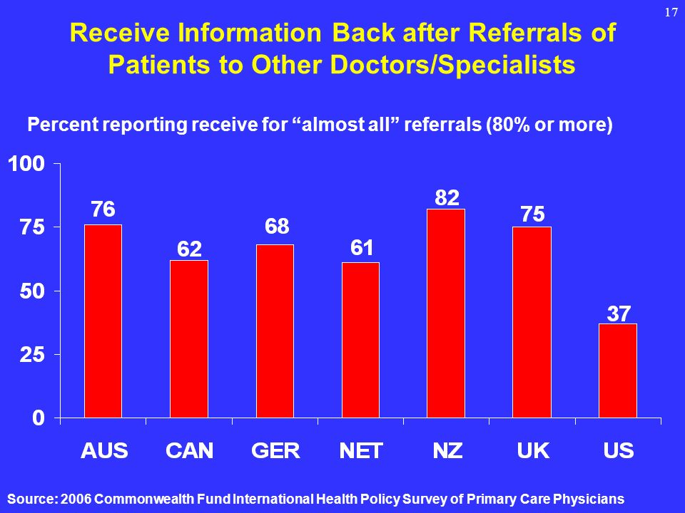 17 Receive Information Back after Referrals of Patients to Other Doctors/Specialists Percent reporting receive for almost all referrals (80% or more) Source: 2006 Commonwealth Fund International Health Policy Survey of Primary Care Physicians