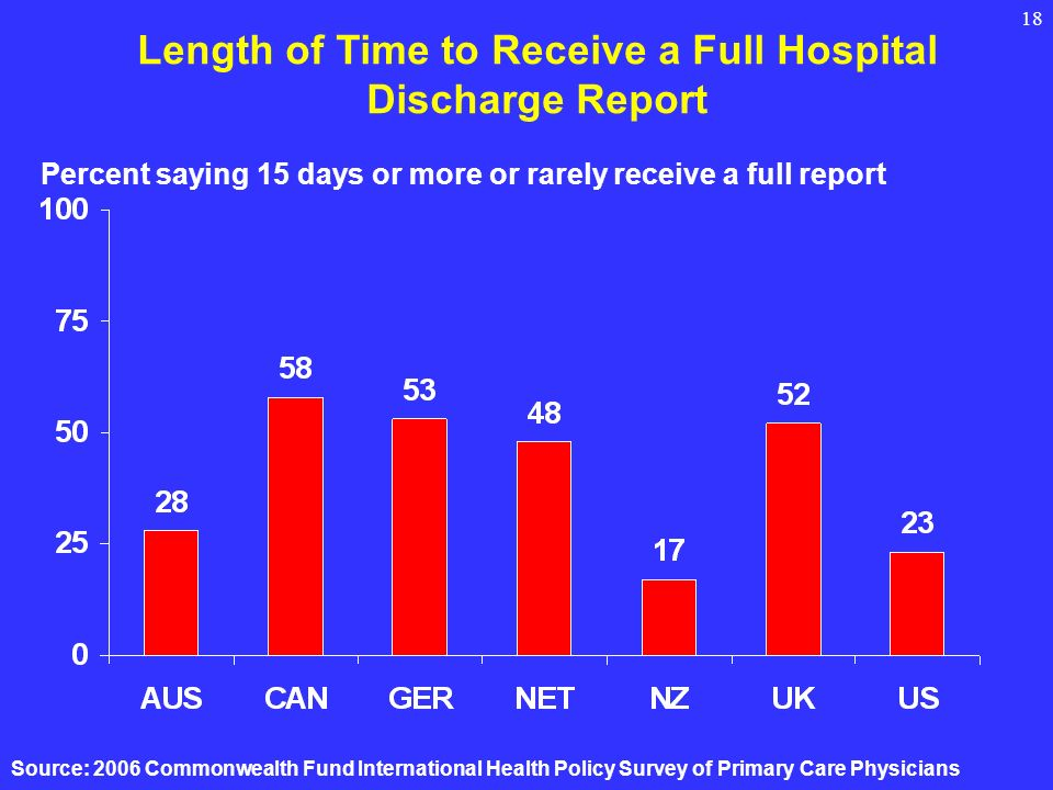 18 Length of Time to Receive a Full Hospital Discharge Report Percent saying 15 days or more or rarely receive a full report Source: 2006 Commonwealth