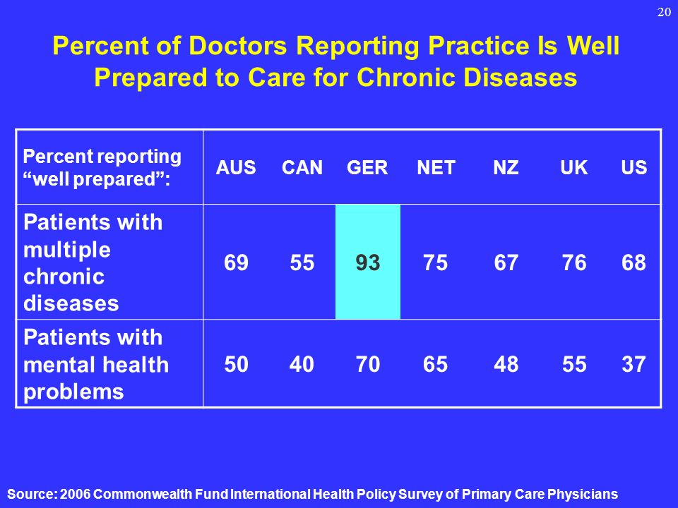 20 Percent of Doctors Reporting Practice Is Well Prepared to Care for Chronic Diseases Percent reporting well prepared: AUSCANGERNETNZUKUS Patients with multiple chronic diseases Patients with mental health problems Source: 2006 Commonwealth Fund International Health Policy Survey of Primary Care Physicians