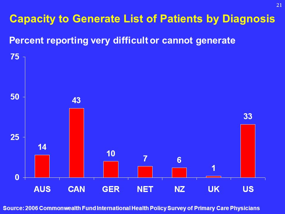 21 Capacity to Generate List of Patients by Diagnosis Source: 2006 Commonwealth Fund International Health Policy Survey of Primary Care Physicians Percent reporting very difficult or cannot generate