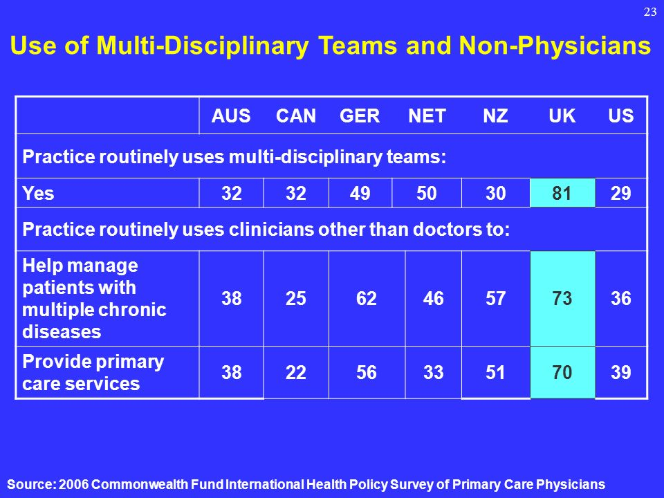23 Use of Multi-Disciplinary Teams and Non-Physicians AUSCANGERNETNZUKUS Practice routinely uses multi-disciplinary teams: Yes32 4950308129 Practice r