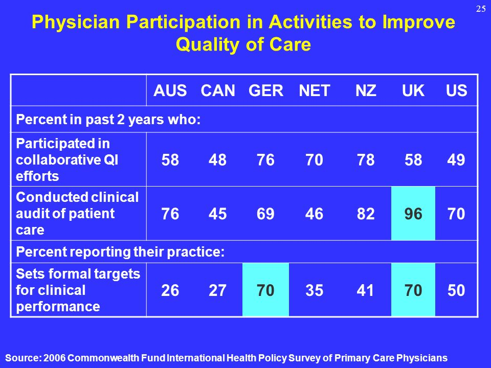 25 Physician Participation in Activities to Improve Quality of Care AUSCANGERNETNZUKUS Percent in past 2 years who: Participated in collaborative QI efforts Conducted clinical audit of patient care Percent reporting their practice: Sets formal targets for clinical performance Source: 2006 Commonwealth Fund International Health Policy Survey of Primary Care Physicians