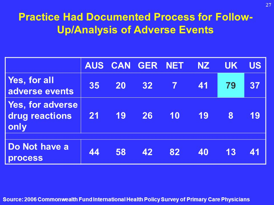 27 Practice Had Documented Process for Follow- Up/Analysis of Adverse Events AUSCANGERNETNZUKUS Yes, for all adverse events Yes, for adverse drug reactions only Do Not have a process Source: 2006 Commonwealth Fund International Health Policy Survey of Primary Care Physicians