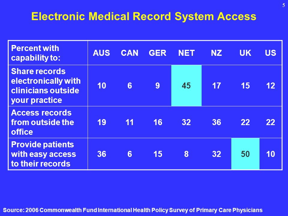 5 Electronic Medical Record System Access Percent with capability to: AUSCANGERNETNZUKUS Share records electronically with clinicians outside your practice Access records from outside the office Provide patients with easy access to their records Source: 2006 Commonwealth Fund International Health Policy Survey of Primary Care Physicians