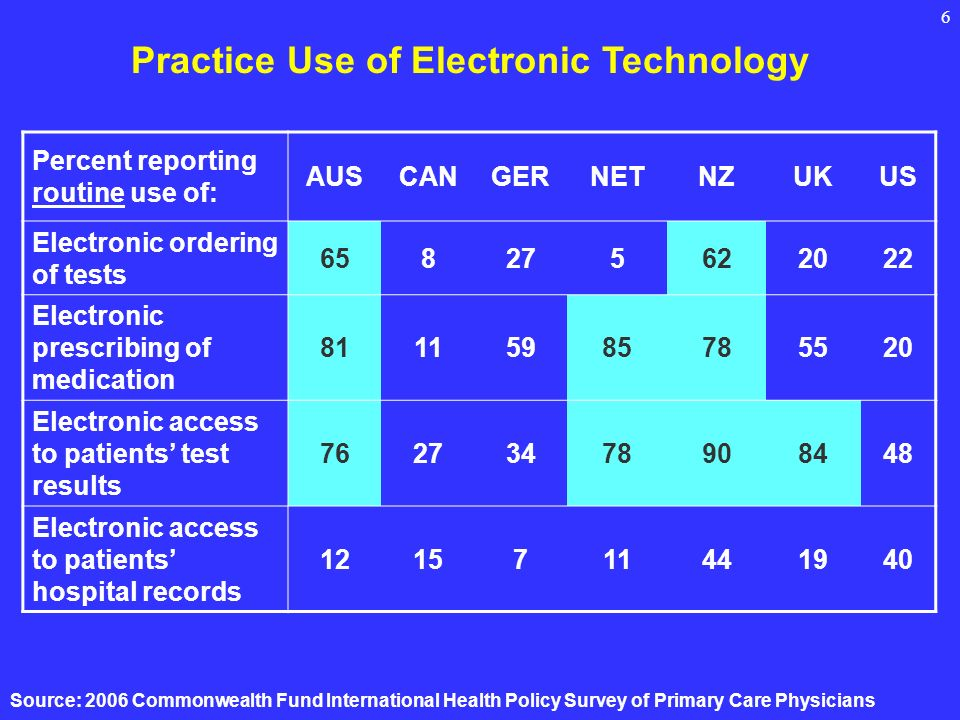 6 Practice Use of Electronic Technology Percent reporting routine use of: AUSCANGERNETNZUKUS Electronic ordering of tests 658275622022 Electronic pres