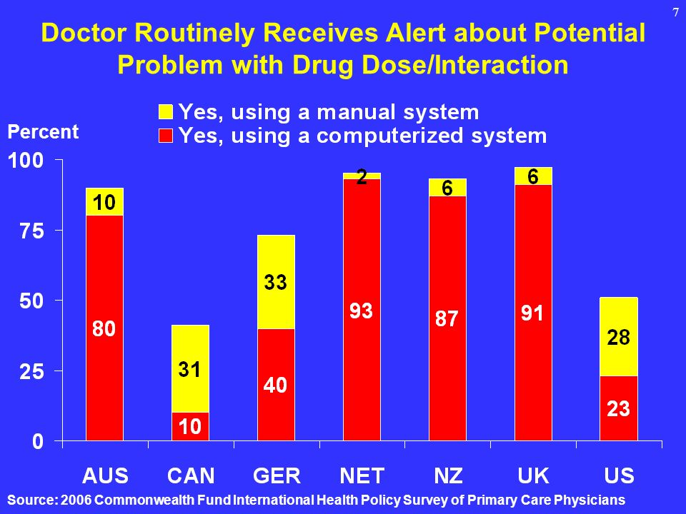 7 Doctor Routinely Receives Alert about Potential Problem with Drug Dose/Interaction Percent Source: 2006 Commonwealth Fund International Health Policy Survey of Primary Care Physicians