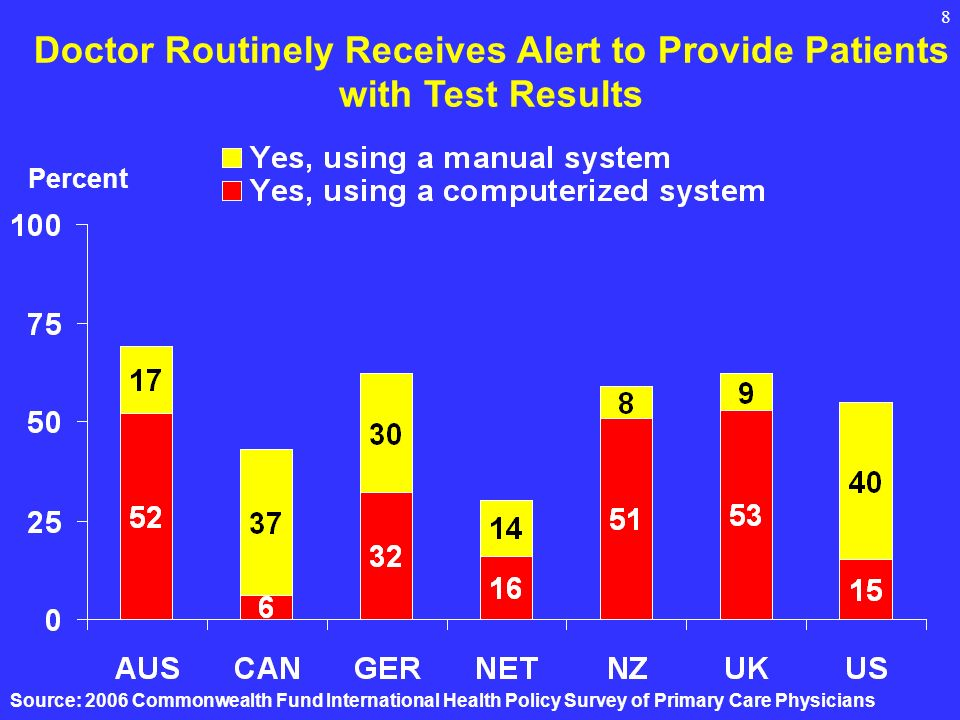 8 Doctor Routinely Receives Alert to Provide Patients with Test Results Percent Source: 2006 Commonwealth Fund International Health Policy Survey of Primary Care Physicians
