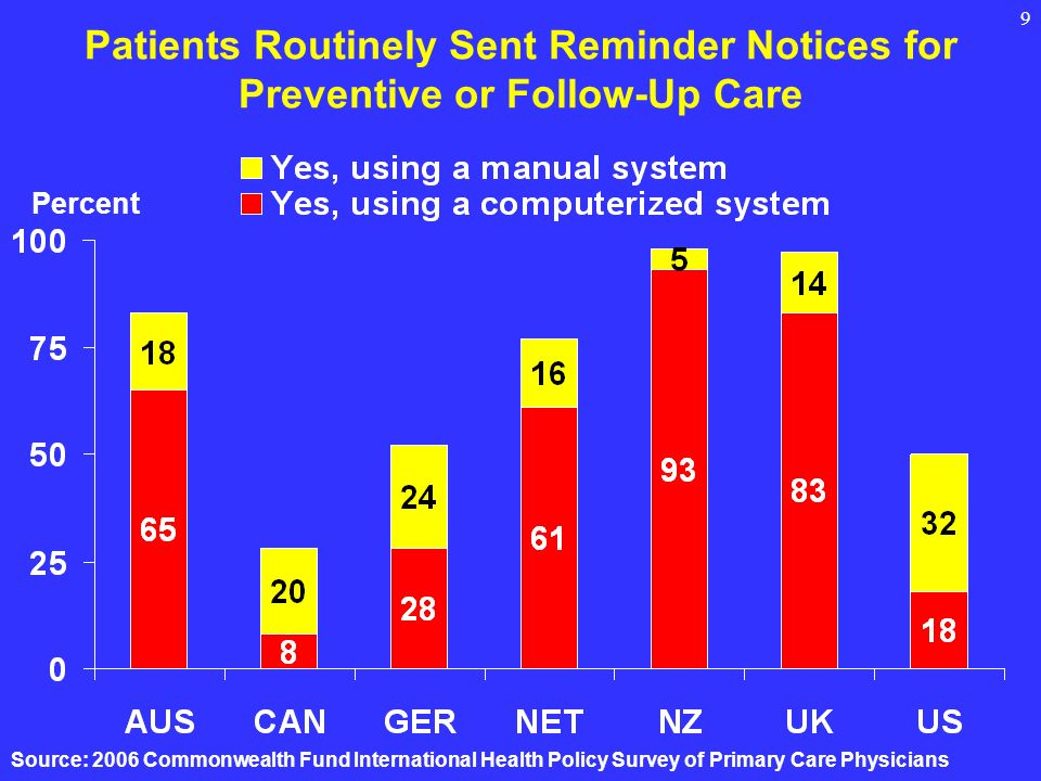 9 Patients Routinely Sent Reminder Notices for Preventive or Follow-Up Care Percent Source: 2006 Commonwealth Fund International Health Policy Survey of Primary Care Physicians