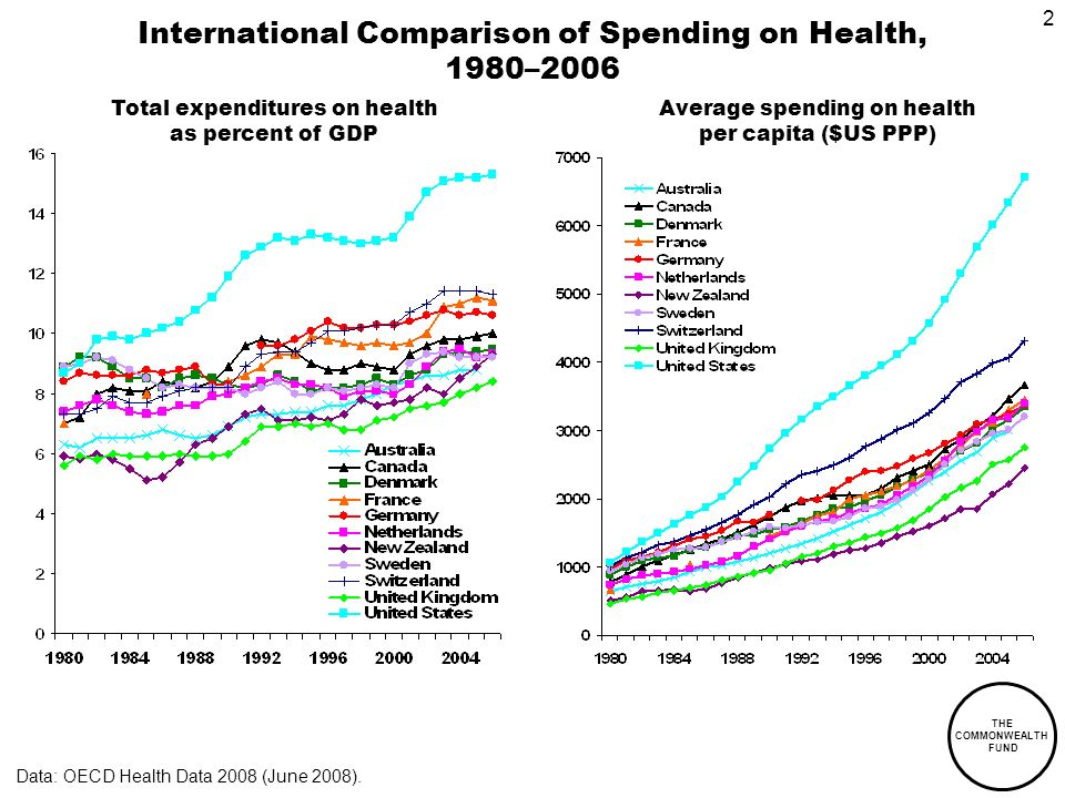 THE COMMONWEALTH FUND 2 International Comparison of Spending on Health, 1980–2006 Average spending on health per capita ($US PPP) Total expenditures on health as percent of GDP Data: OECD Health Data 2008 (June 2008).