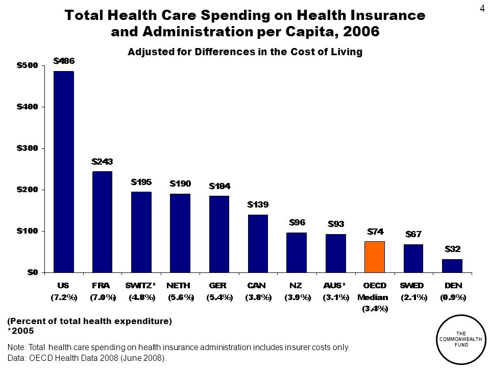 THE COMMONWEALTH FUND 4 Total Health Care Spending on Health Insurance and Administration per Capita, 2006 Adjusted for Differences in the Cost of Living Note: Total health care spending on health insurance administration includes insurer costs only.