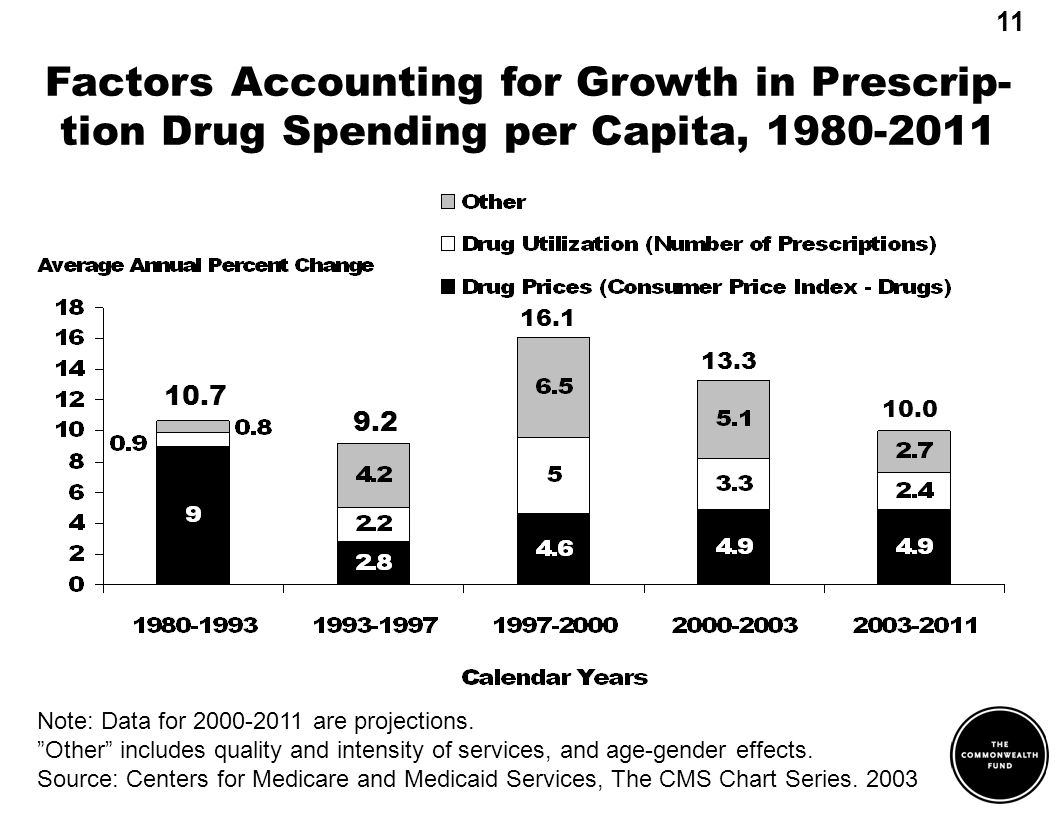 Factors Accounting for Growth in Prescrip- tion Drug Spending per Capita, 1980-2011 Note: Data for 2000-2011 are projections.