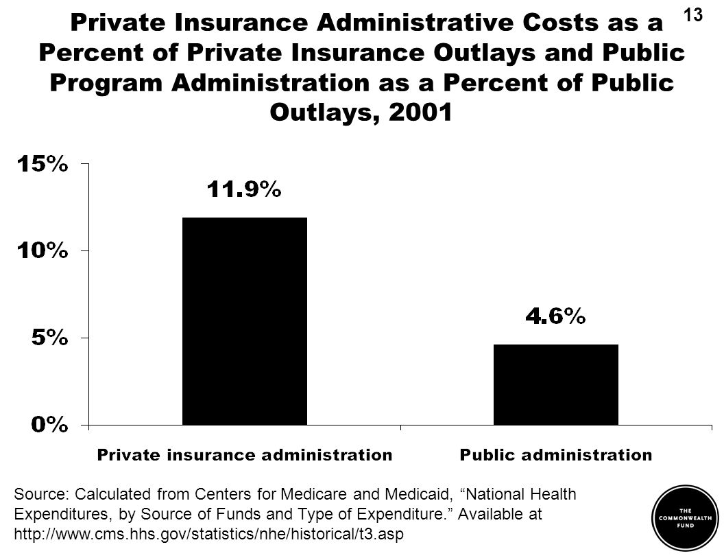 Private Insurance Administrative Costs as a Percent of Private Insurance Outlays and Public Program Administration as a Percent of Public Outlays, 2001 13 Source: Calculated from Centers for Medicare and Medicaid, National Health Expenditures, by Source of Funds and Type of Expenditure.