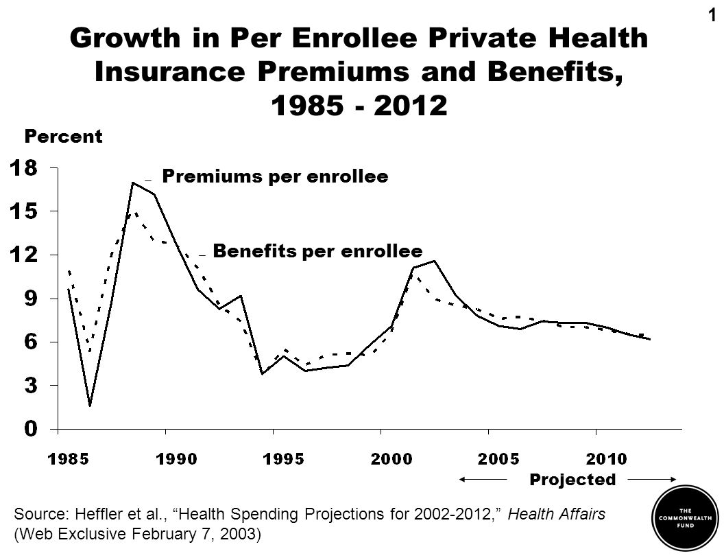 Growth in Per Enrollee Private Health Insurance Premiums and Benefits, 1985 - 2012 1 Source: Heffler et al., Health Spending Projections for 2002-2012, Health Affairs (Web Exclusive February 7, 2003) Percent Projected Premiums per enrollee Benefits per enrollee