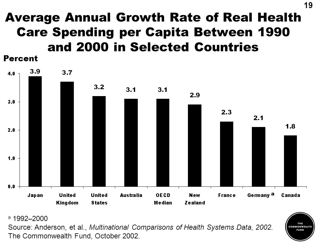 Average Annual Growth Rate of Real Health Care Spending per Capita Between 1990 and 2000 in Selected Countries a a 1992–2000 Source: Anderson, et al., Multinational Comparisons of Health Systems Data, 2002.
