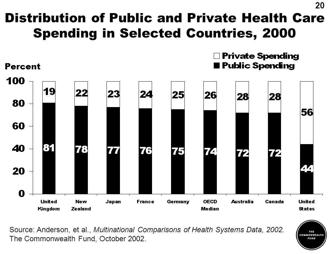 Distribution of Public and Private Health Care Spending in Selected Countries, 2000 Percent Source: Anderson, et al., Multinational Comparisons of Health Systems Data, 2002.