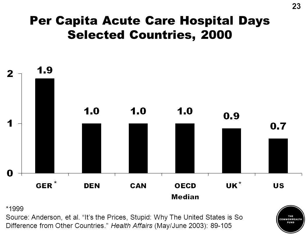 Per Capita Acute Care Hospital Days Selected Countries, 2000 23 *1999 Source: Anderson, et al. Its the Prices, Stupid: Why The United States is So Dif