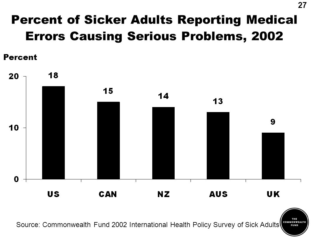 Percent of Sicker Adults Reporting Medical Errors Causing Serious Problems, 2002 Source: Commonwealth Fund 2002 International Health Policy Survey of