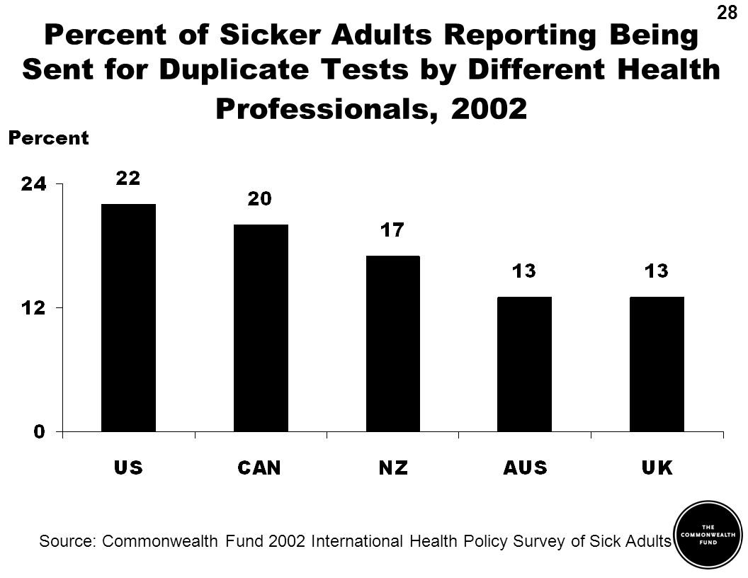 Percent of Sicker Adults Reporting Being Sent for Duplicate Tests by Different Health Professionals, 2002 Source: Commonwealth Fund 2002 International Health Policy Survey of Sick Adults Percent 28