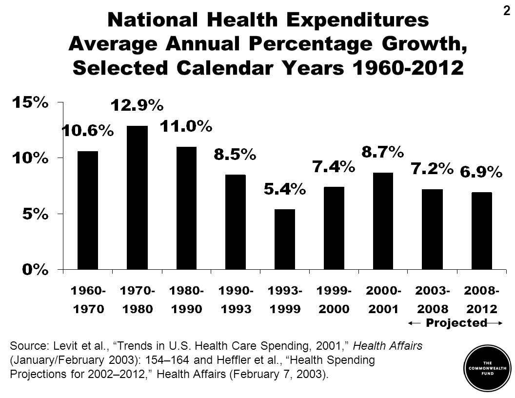 National Health Expenditures Average Annual Percentage Growth, Selected Calendar Years 1960-2012 2 Source: Levit et al., Trends in U.S. Health Care Sp