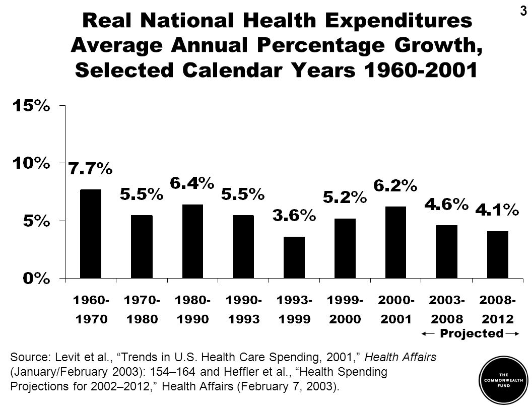 Real National Health Expenditures Average Annual Percentage Growth, Selected Calendar Years 1960-2001 3 Source: Levit et al., Trends in U.S. Health Ca