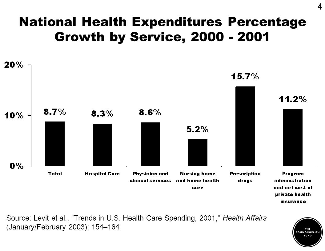 National Health Expenditures Percentage Growth by Service, 2000 - 2001 4 Source: Levit et al., Trends in U.S.
