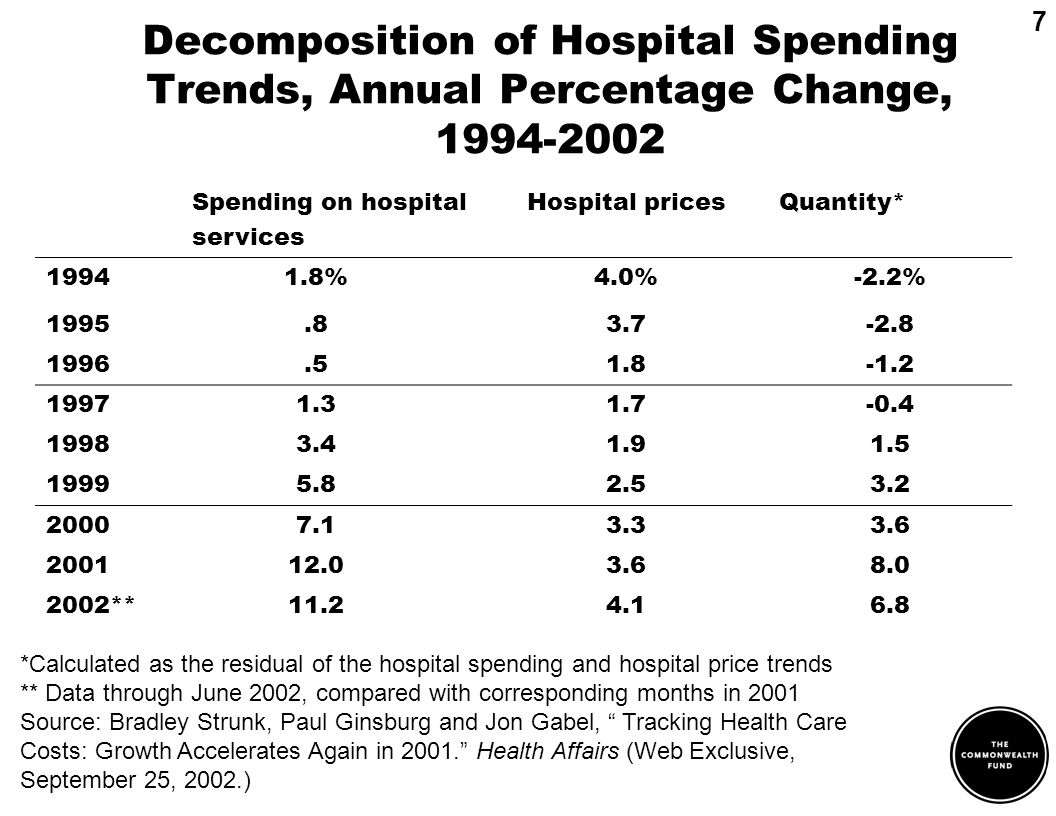 Decomposition of Hospital Spending Trends, Annual Percentage Change, 1994-2002 7 *Calculated as the residual of the hospital spending and hospital pri