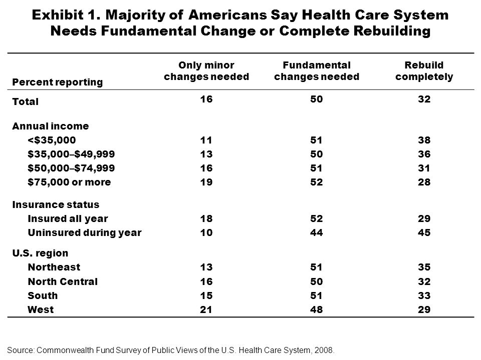 Exhibit 1. Majority of Americans Say Health Care System Needs Fundamental Change or Complete Rebuilding Percent reporting Only minor changes needed Fu