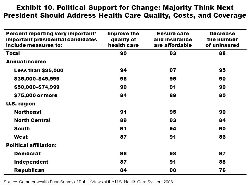 Exhibit 10. Political Support for Change: Majority Think Next President Should Address Health Care Quality, Costs, and Coverage Percent reporting very
