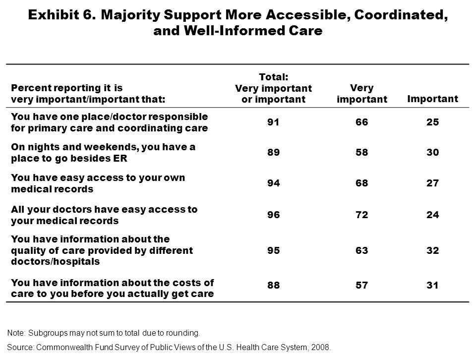Percent reporting very important/important for improving patient care: Total: Very important or important Very importantImportant Doctors use computerized medical records 864145 Doctors can access your tests results, such as lab tests or X-rays, electronically 895336 Doctors can share information electronically with other doctors 894941 Doctors prescribe your medications electronically 713239 Exhibit 7.