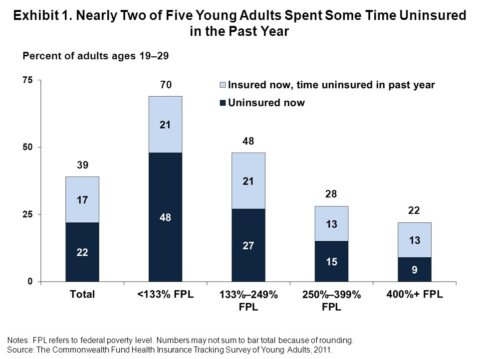 Exhibit 1. Nearly Two of Five Young Adults Spent Some Time Uninsured in the Past Year Notes: FPL refers to federal poverty level. Numbers may not sum