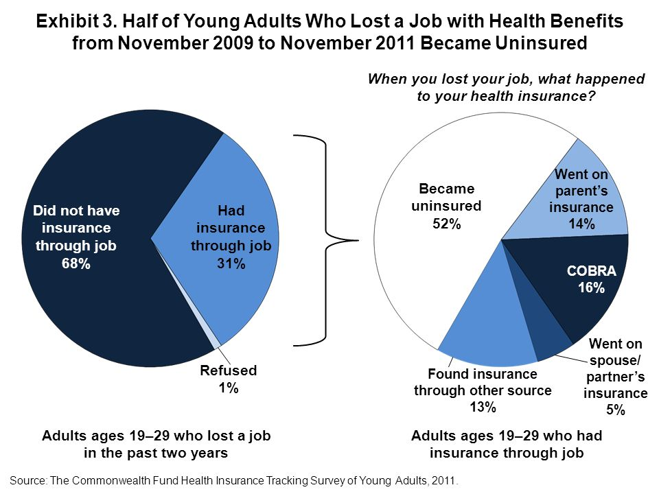 Exhibit 3. Half of Young Adults Who Lost a Job with Health Benefits from November 2009 to November 2011 Became Uninsured Source: The Commonwealth Fund