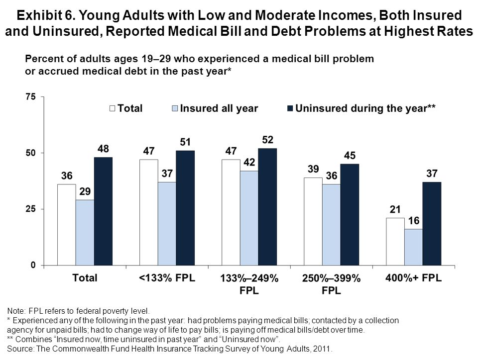 Exhibit 6. Young Adults with Low and Moderate Incomes, Both Insured and Uninsured, Reported Medical Bill and Debt Problems at Highest Rates Percent of