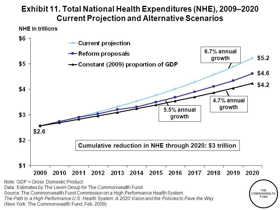 THE COMMONWEALTH FUND Exhibit 11. Total National Health Expenditures (NHE), 2009–2020 Current Projection and Alternative Scenarios NHE in trillions Cu