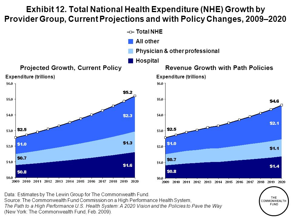 THE COMMONWEALTH FUND Exhibit 12. Total National Health Expenditure (NHE) Growth by Provider Group, Current Projections and with Policy Changes, 2009–