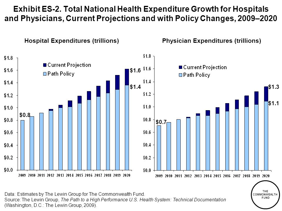 THE COMMONWEALTH FUND Exhibit ES-2. Total National Health Expenditure Growth for Hospitals and Physicians, Current Projections and with Policy Changes