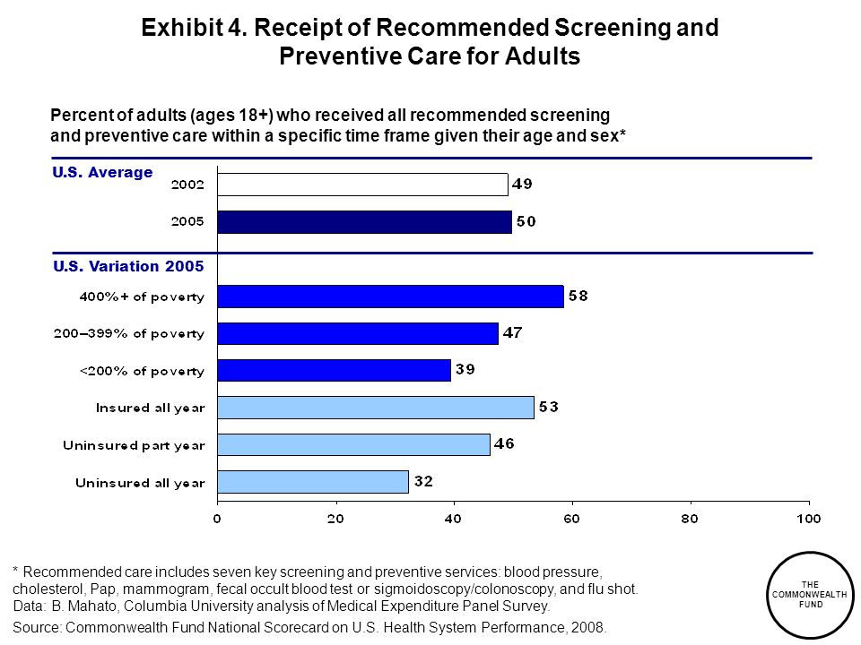 THE COMMONWEALTH FUND Exhibit 4. Receipt of Recommended Screening and Preventive Care for Adults Percent of adults (ages 18+) who received all recomme