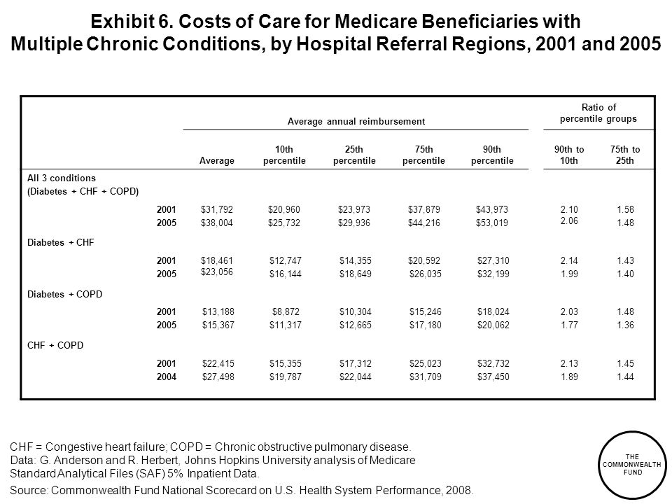 THE COMMONWEALTH FUND Exhibit 6. Costs of Care for Medicare Beneficiaries with Multiple Chronic Conditions, by Hospital Referral Regions, 2001 and 200