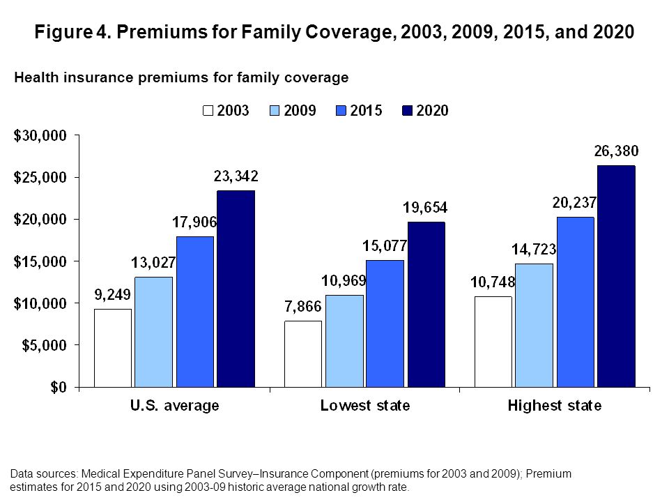Figure 4. Premiums for Family Coverage, 2003, 2009, 2015, and 2020 Health insurance premiums for family coverage Data sources: Medical Expenditure Pan
