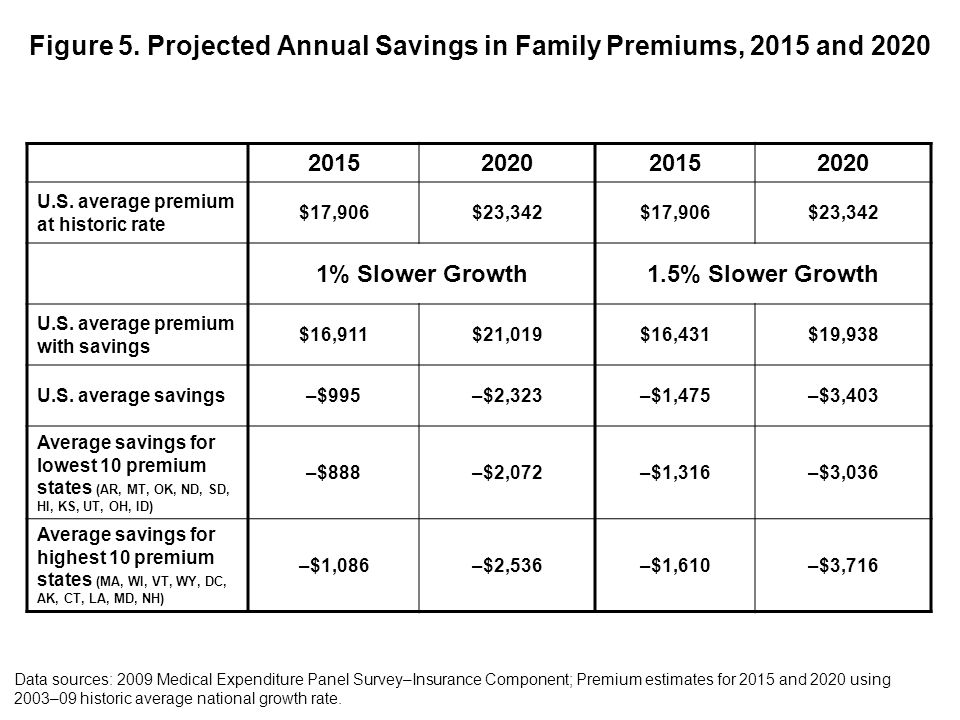 Figure 5. Projected Annual Savings in Family Premiums, 2015 and 2020 2015202020152020 U.S. average premium at historic rate $17,906$23,342$17,906$23,3