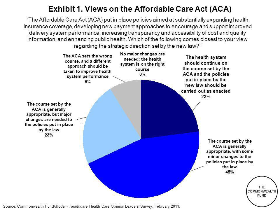 THE COMMONWEALTH FUND Source: Commonwealth Fund/Modern Healthcare Health Care Opinion Leaders Survey, February 2011.
