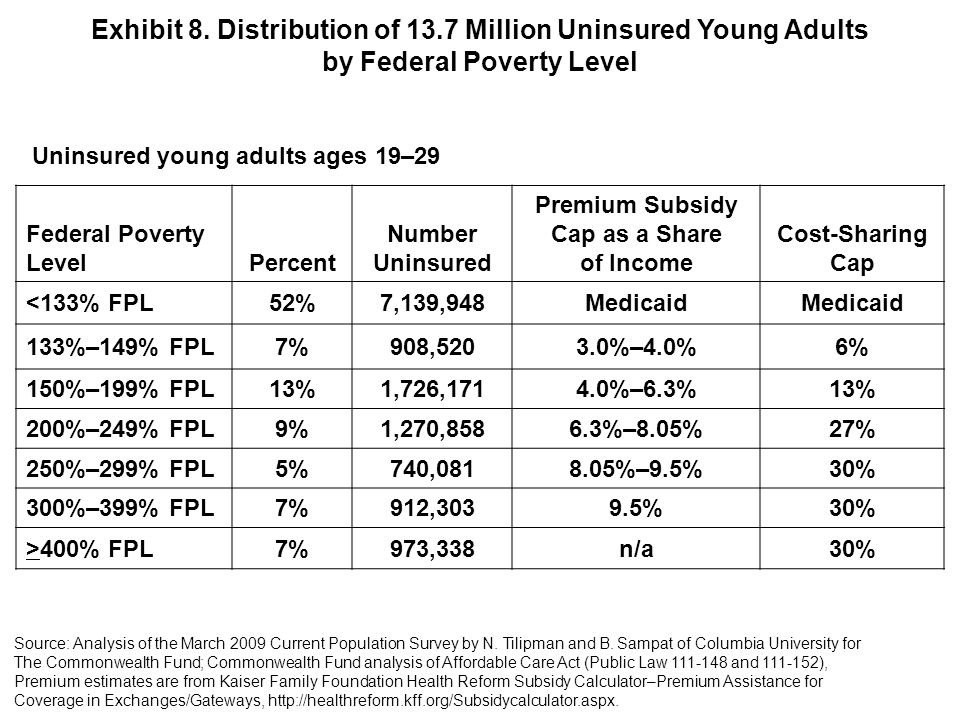 Federal Poverty LevelPercent Number Uninsured Premium Subsidy Cap as a Share of Income Cost-Sharing Cap <133% FPL52%7,139,948Medicaid 133%–149% FPL7%908,5203.0%–4.0%6% 150%–199% FPL13%1,726,1714.0%–6.3%13% 200%–249% FPL9%1,270,8586.3%–8.05%27% 250%–299% FPL5%740,0818.05%–9.5%30% 300%–399% FPL7%912,3039.5%30% >400% FPL7%973,338n/a30% Exhibit 8.