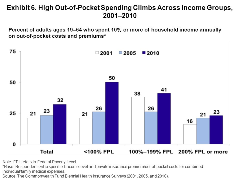 Percent of adults ages 19–64 who spent 10% or more of household income annually on out-of-pocket costs and premiums* Exhibit 6.