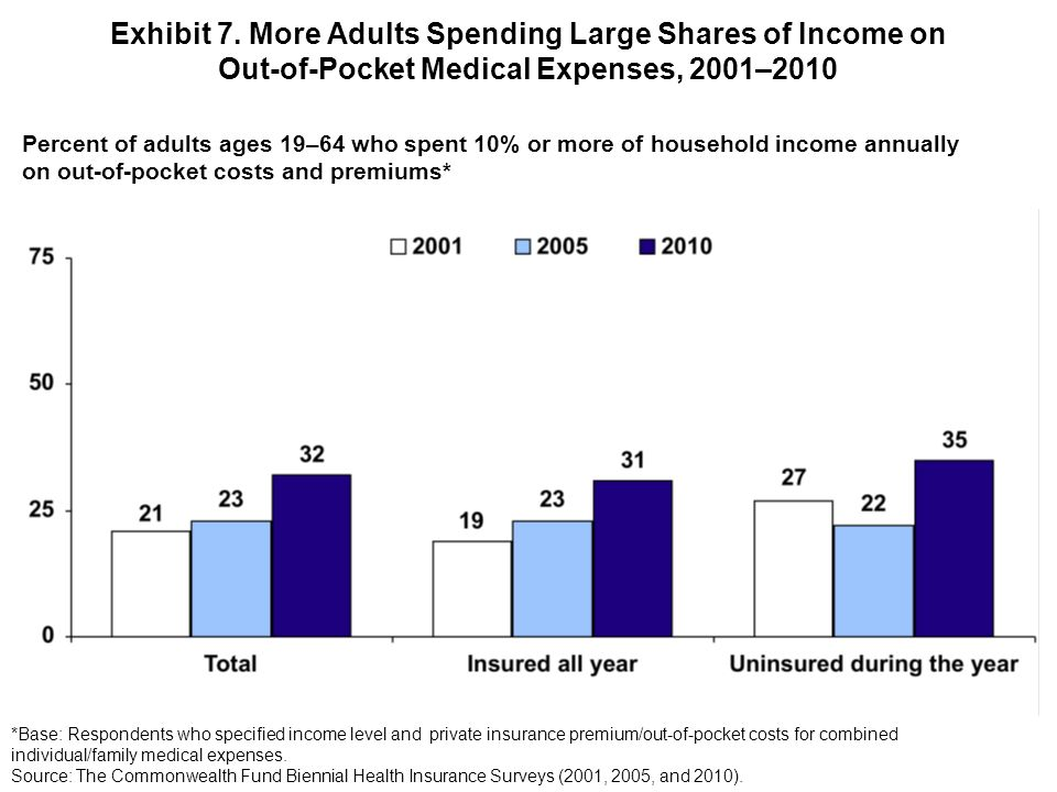 Exhibit 7. More Adults Spending Large Shares of Income on Out-of-Pocket Medical Expenses, 2001–2010 Percent of adults ages 19–64 who spent 10% or more