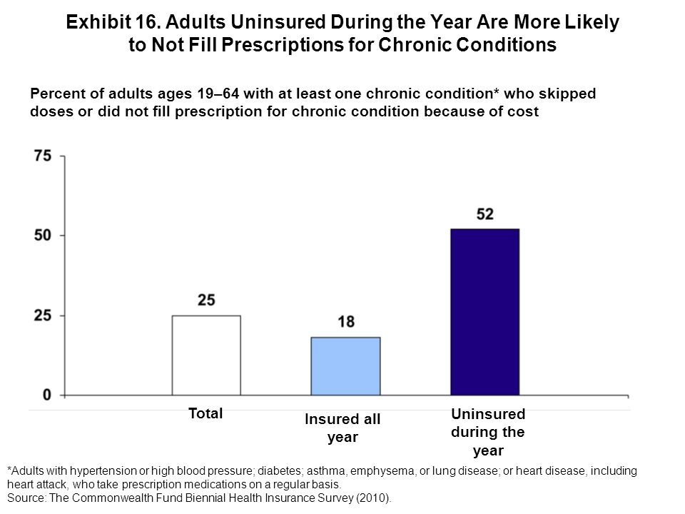 Exhibit 16. Adults Uninsured During the Year Are More Likely to Not Fill Prescriptions for Chronic Conditions Percent of adults ages 19–64 with at lea