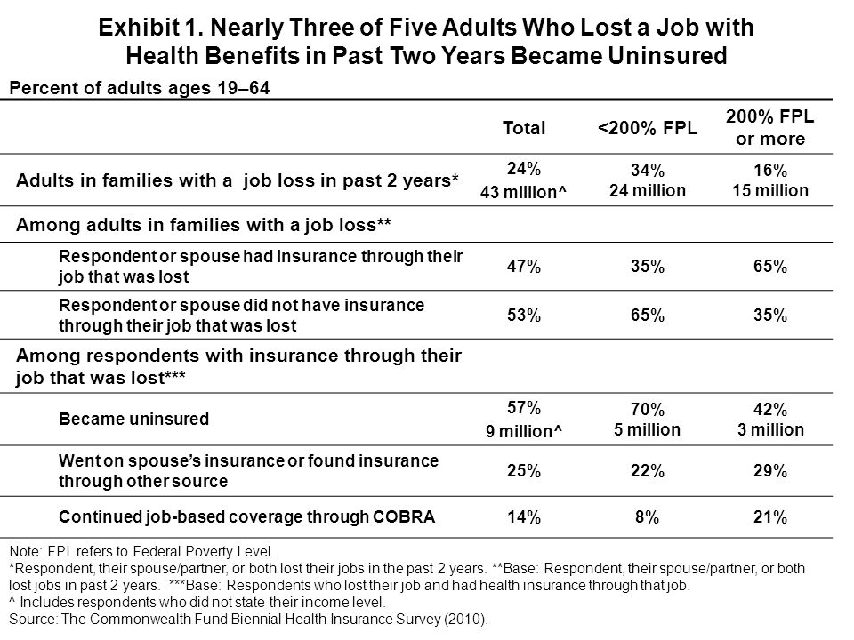 Total<200% FPL 200% FPL or more Adults in families with a job loss in past 2 years* 24% 43 million^ 34% 24 million 16% 15 million Among adults in families with a job loss** Respondent or spouse had insurance through their job that was lost 47%35%65% Respondent or spouse did not have insurance through their job that was lost 53%65%35% Among respondents with insurance through their job that was lost*** Became uninsured 57% 9 million^ 70% 5 million 42% 3 million Went on spouses insurance or found insurance through other source 25%22%29% Continued job-based coverage through COBRA14%8%21% Exhibit 1.