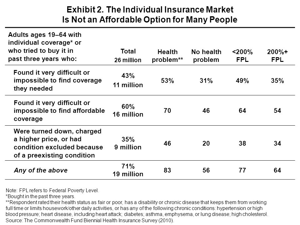 Coverage options in 2014MedicaidSubsidized private insurance Private insurance Total <133% FPL133%–249% FPL250%–399% FPL400%+ FPL In the past 12 months: Uninsured any time during the year 28% 52 million 51% 26 million 36% 12 million 15% 5 million 7% 3 million Any bill problem or medical debt* 40% 73 million 54% 27 million 56% 18 million 38% 13 million 19% 8 million Any cost-related access problem** 41% 75 million 56% 28 million 53% 17 million 34% 12 million 24% 11 million Spent 10% or more of household income on premiums*** 15% 14 million 35% 5 million 26% 4 million 10% 3 million 6% 2 million Spent 10% or more of household income on premiums and total out-of-pocket costs**** 32% 49 million 47% 20 million 38% 12 million 25% 9 million 21% 9 million Note: FPL refers to Federal Poverty Level.