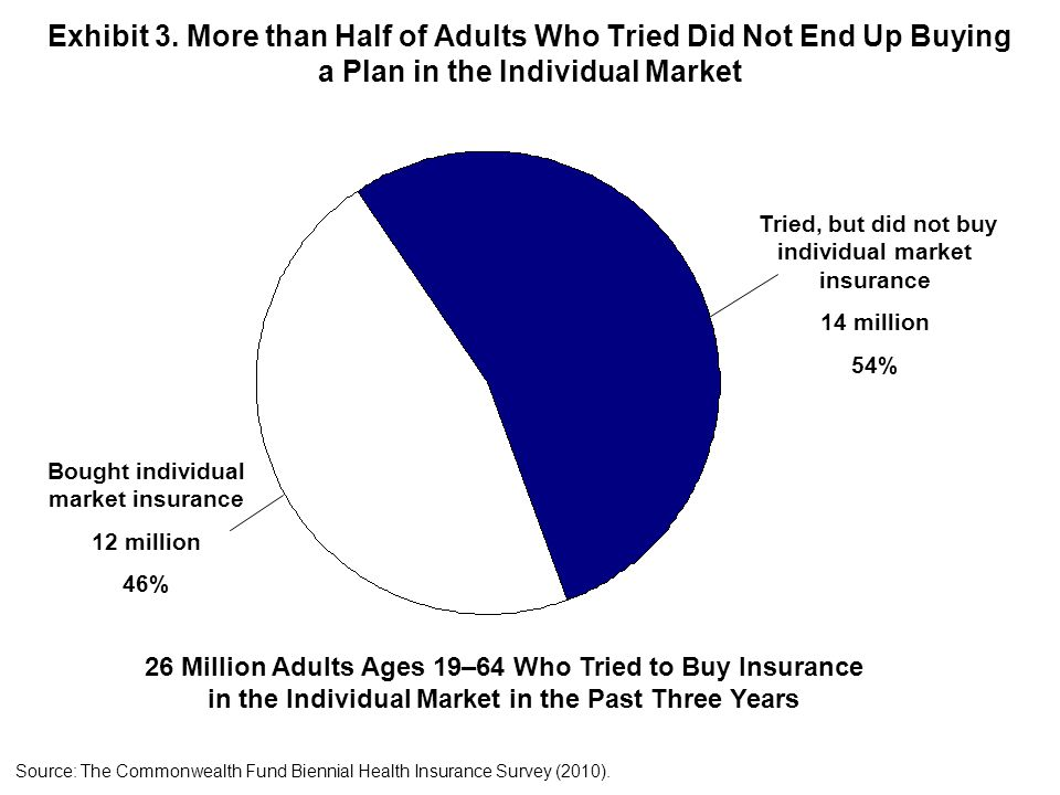 Exhibit 3. More than Half of Adults Who Tried Did Not End Up Buying a Plan in the Individual Market Source: The Commonwealth Fund Biennial Health Insu