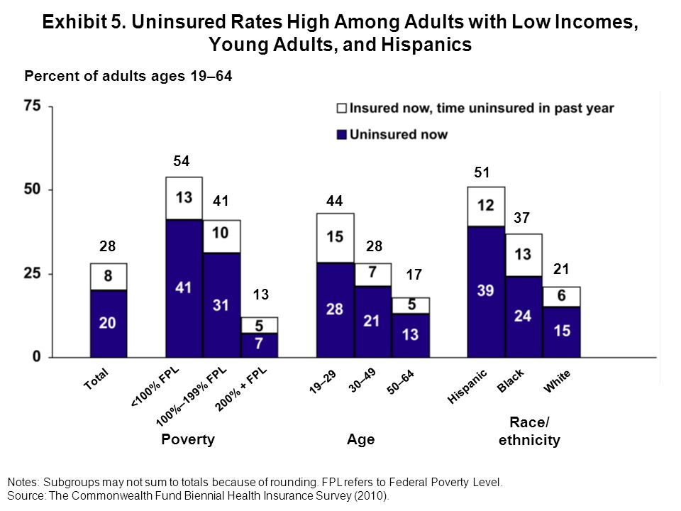 Exhibit 5. Uninsured Rates High Among Adults with Low Incomes, Young Adults, and Hispanics Percent of adults ages 19–64 Notes: Subgroups may not sum t