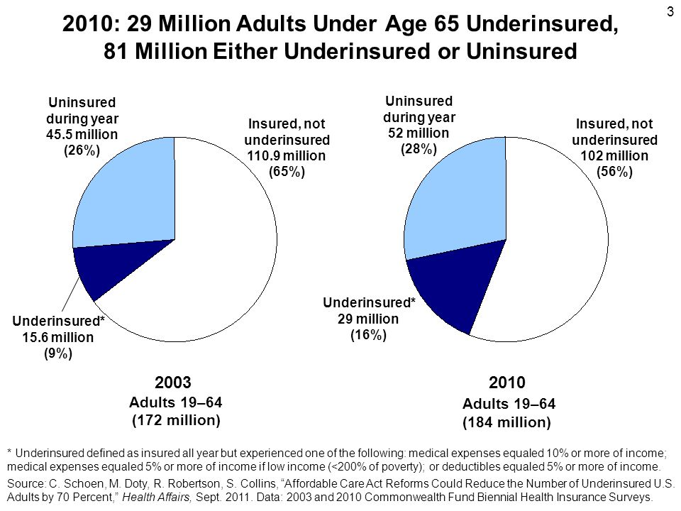 4 Underinsured and Uninsured Adults, by Poverty Group, 2010 Percent of adults (ages 19–64) who are uninsured or underinsured Note: FPL refers to federal poverty level.
