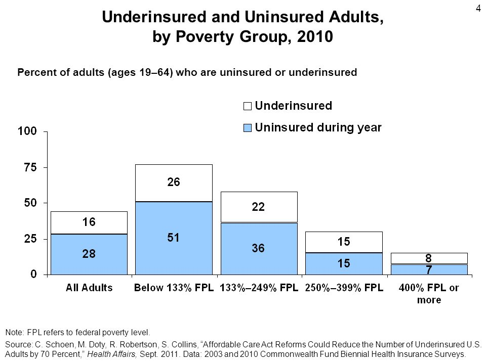 5 Underinsured and Uninsured Adults at High Risk of Going Without Needed Care and of Financial Stress Percent of adults (ages 19–64) * Did not fill prescription; skipped recommended medical test, treatment, or follow-up; had a medical problem but did not visit doctor; or did not get needed specialist care because of costs.